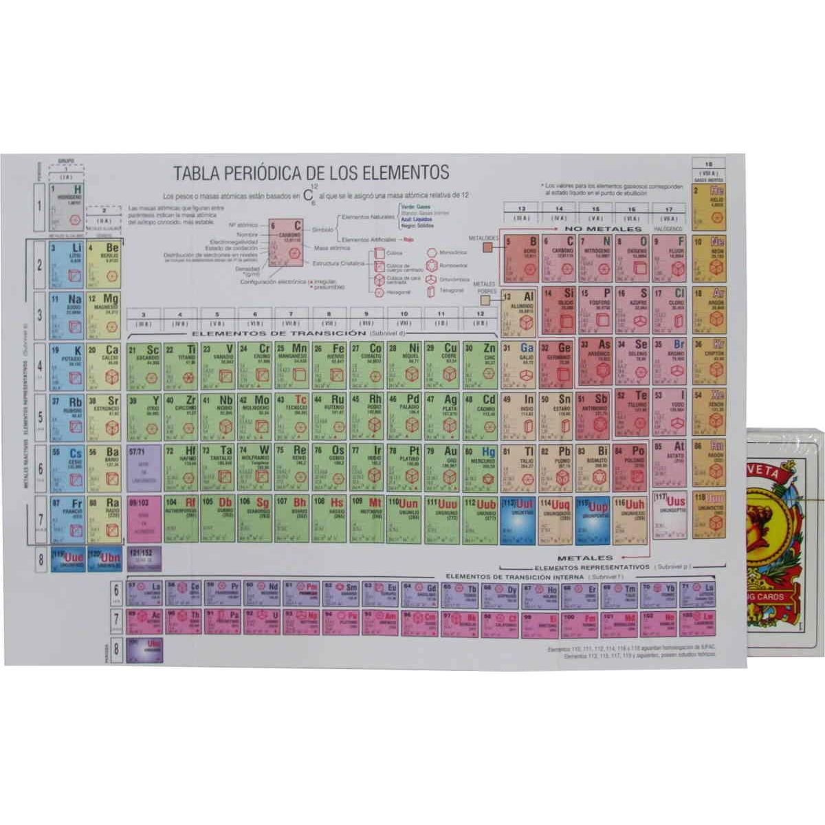 Tabla periodica de los elementos distribuidora romero tabla periodica de los elementos urtaz Image collections